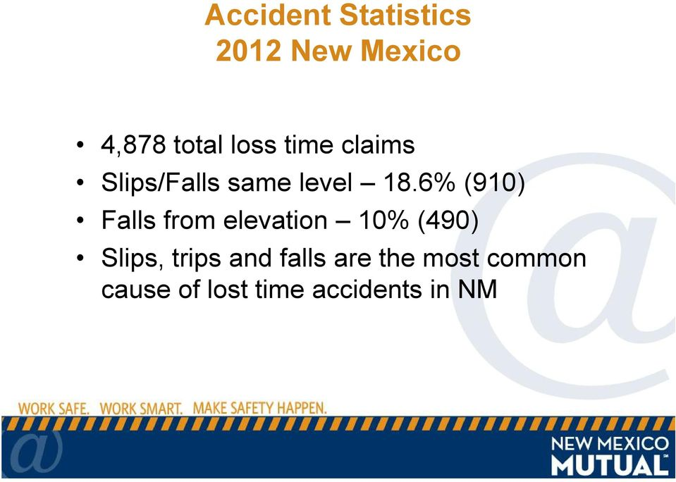 6% (910) Falls from elevation 10% (490) Slips,