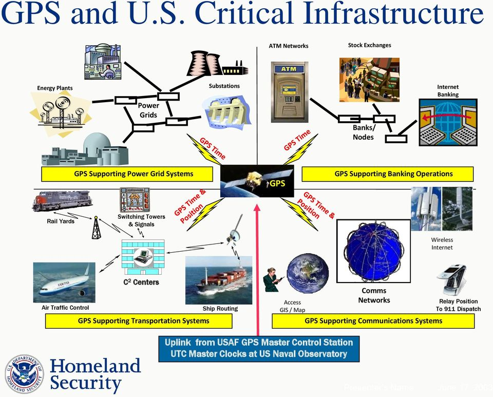 Traffic Control Ship Routing GPS Supporting Transportation Systems Access GIS / Map Comms Networks GPS Supporting Communications Systems