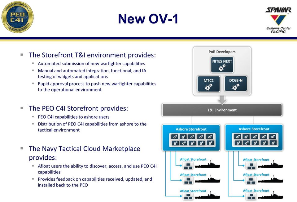 Distribution of EO C4I capabilities from ashore to the tactical environment Ashore Storefront T&I Environment Ashore Storefront The Navy Tactical Cloud Marketplace provides: Afloat users the ability