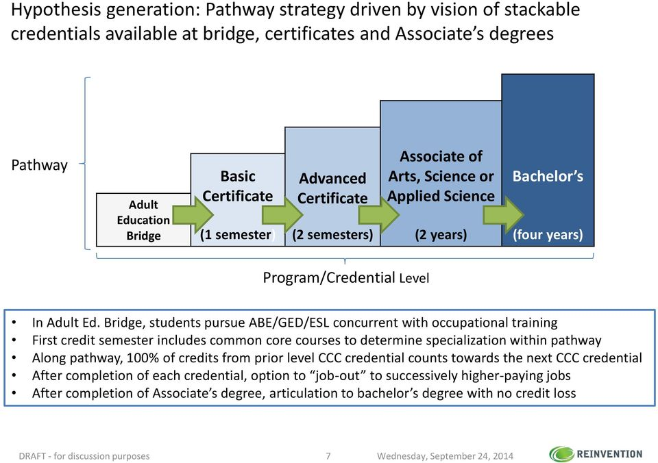 Bridg, studnts pursu ABE/GED/ESL concurrnt with occupational training First crdit smstr includs common cor courss to dtrmin spcialization within pathway Along pathway, 100% of crdits from prior