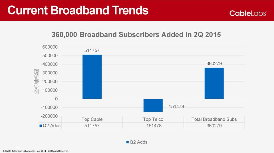 360279-200000 Top Cable Top Telco Total Broadband Subs Q2 Adds 511757-151478