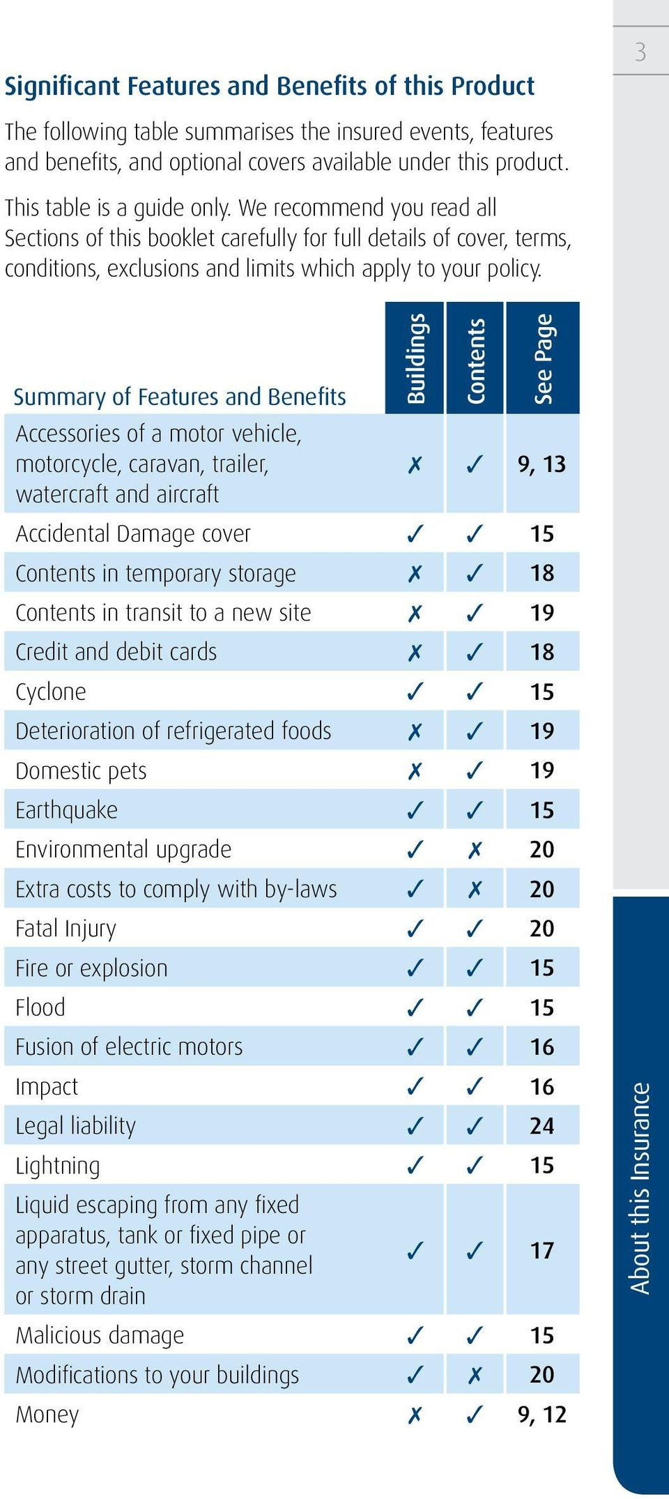 Buildings Contents See Page Summary of Features and Benefits Accessories of a motor vehicle, motorcycle, caravan, trailer, 7 3 9, 13 watercraft and aircraft Accidental Damage cover 3 3 15 Contents in
