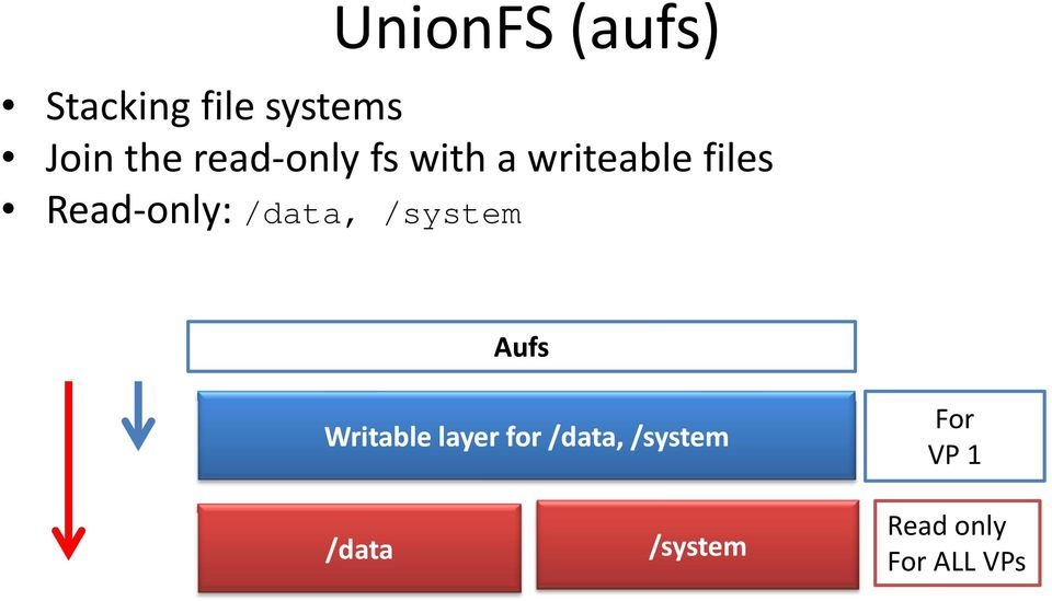 /data, /system Aufs Writable layer for /data,