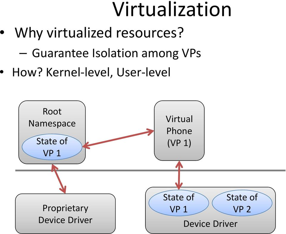 Kernel level, User level Root Namespace State of VP 1