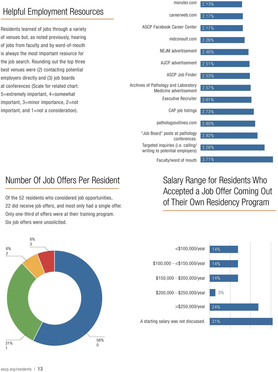 625a0ac1530 17 Residents learned of jobs through a variety of venues but