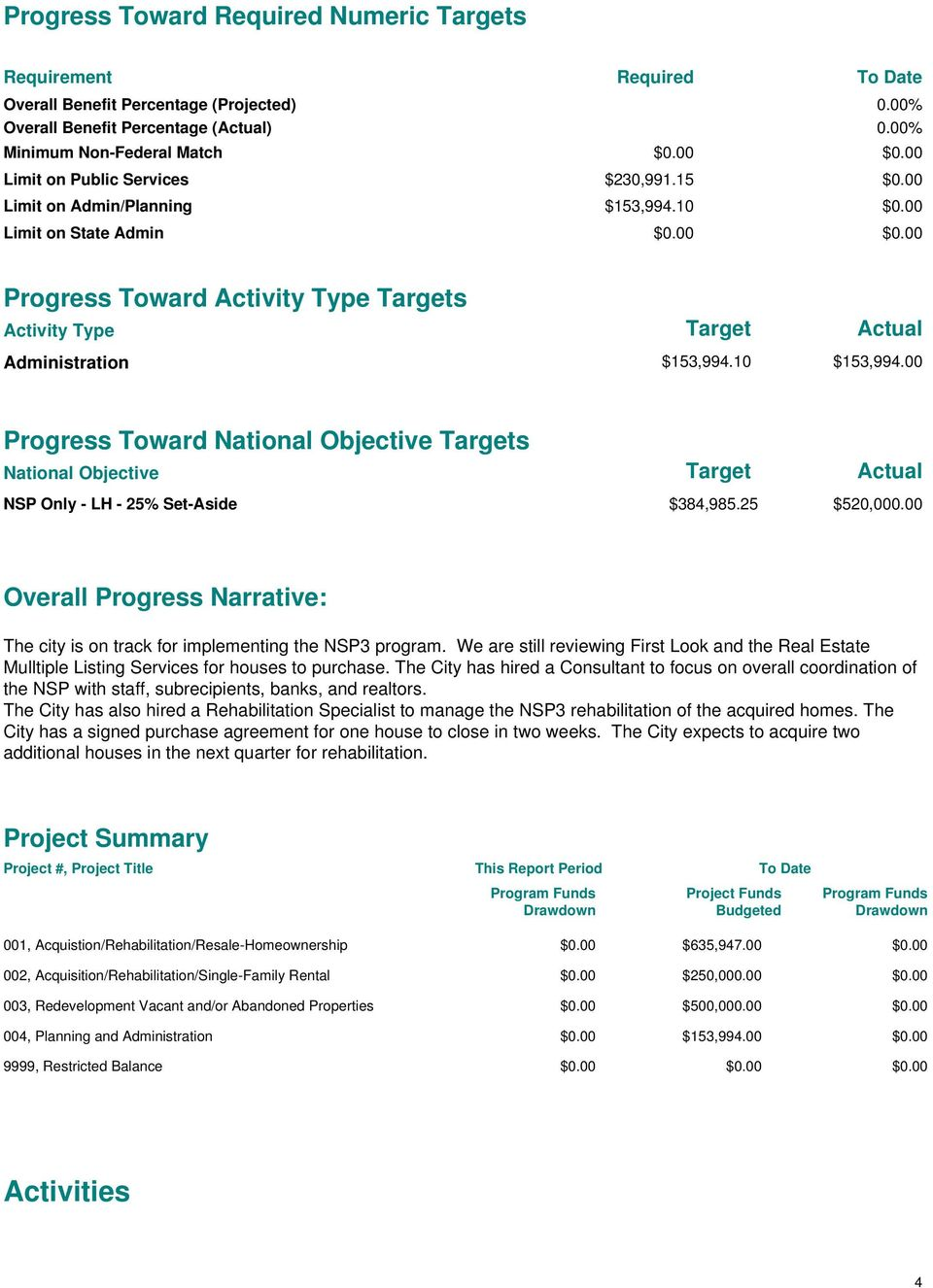 00 Progress Toward National Objective Targets National Objective Target Actual NSP Only - LH - 25% Set-Aside $384,985.25 $520,000.