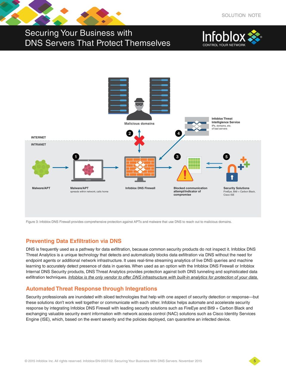 Black, Cisco ISE Figure 3: Infoblox DNS Firewall provides comprehensive protection against APTs and malware that use DNS to reach out to malicious domains.