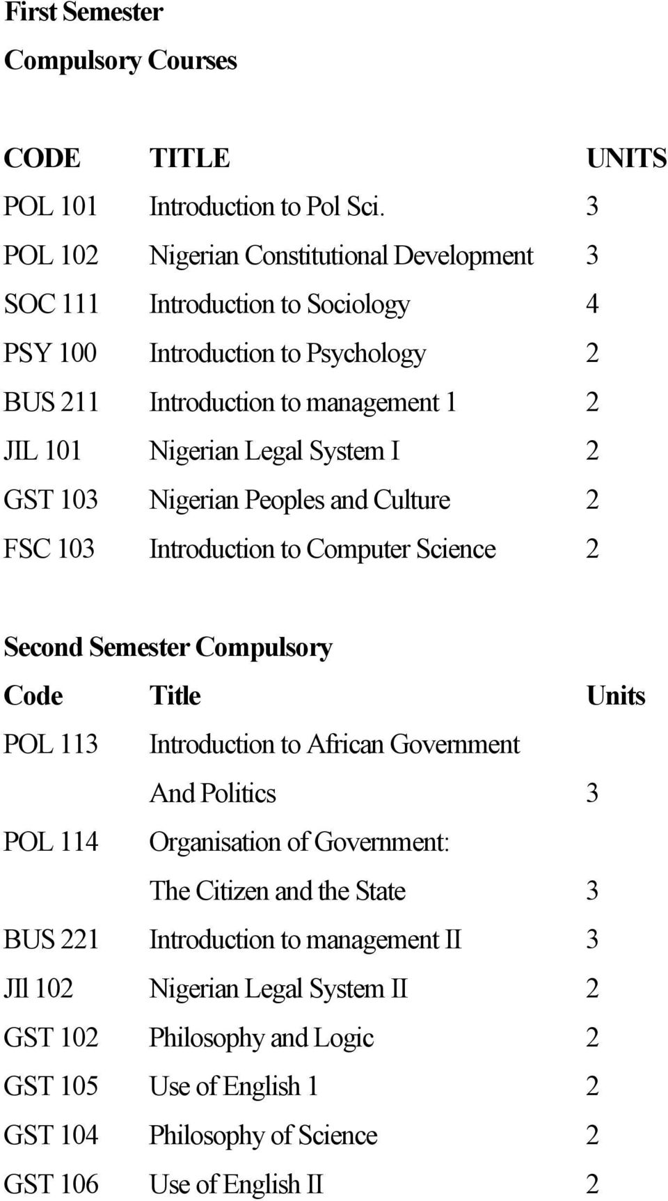 Legal System I 2 GST 103 Nigerian Peoples and Culture 2 FSC 103 Introduction to Computer Science 2 Second Semester Compulsory Code Title Units POL 113 Introduction to African