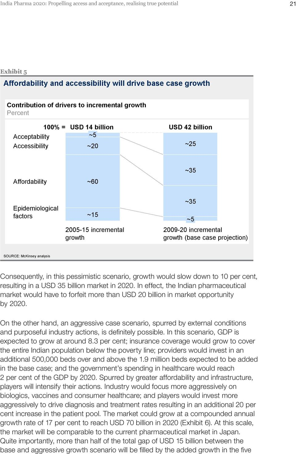 (base case projection) SOURCE: McKinsey analysis Consequently, in this pessimistic scenario, growth would slow down to 10 per cent, resulting in a USD 35 billion market in 2020.