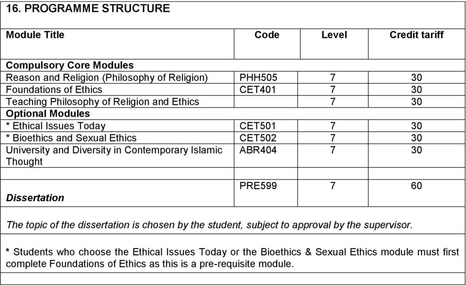 and Diversity in Contemporary Islamic Thought ABR404 7 30 Dissertation PRE599 7 60 The topic of the dissertation is chosen by the student, subject to approval by the
