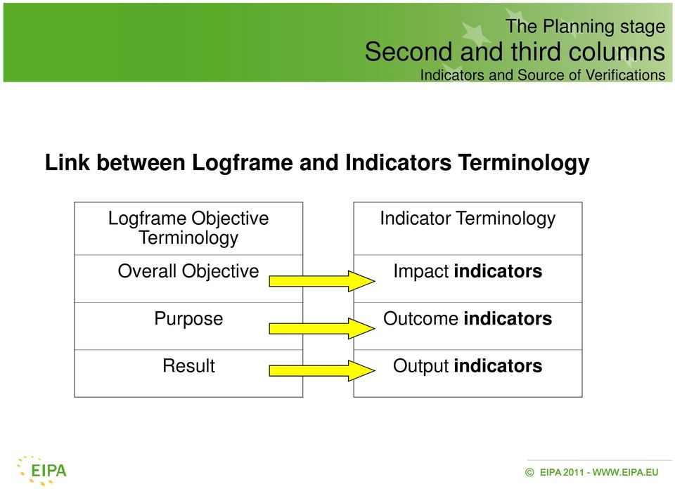 Logframe Objective Terminology Overall Objective Purpose Result