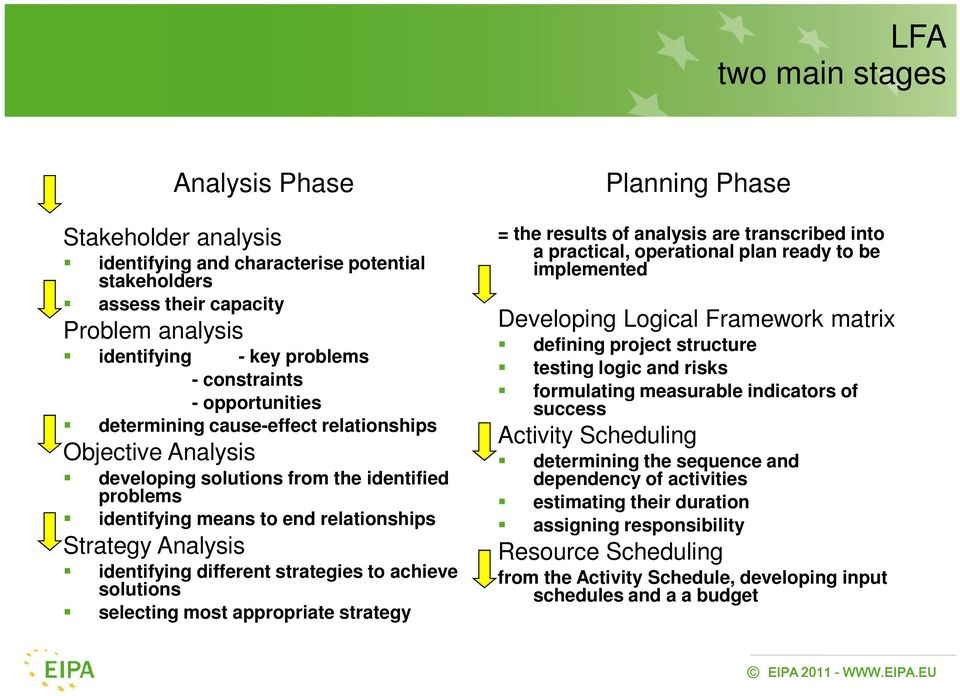 different strategies to achieve solutions selecting most appropriate strategy Planning Phase = the results of analysis are transcribed into a practical, operational plan ready to be implemented