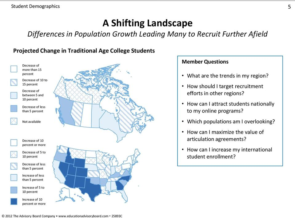 than 5 percent Increase of less than 5 percent Member Questions What are the trends in my region? How should I target recruitment efforts in other regions?