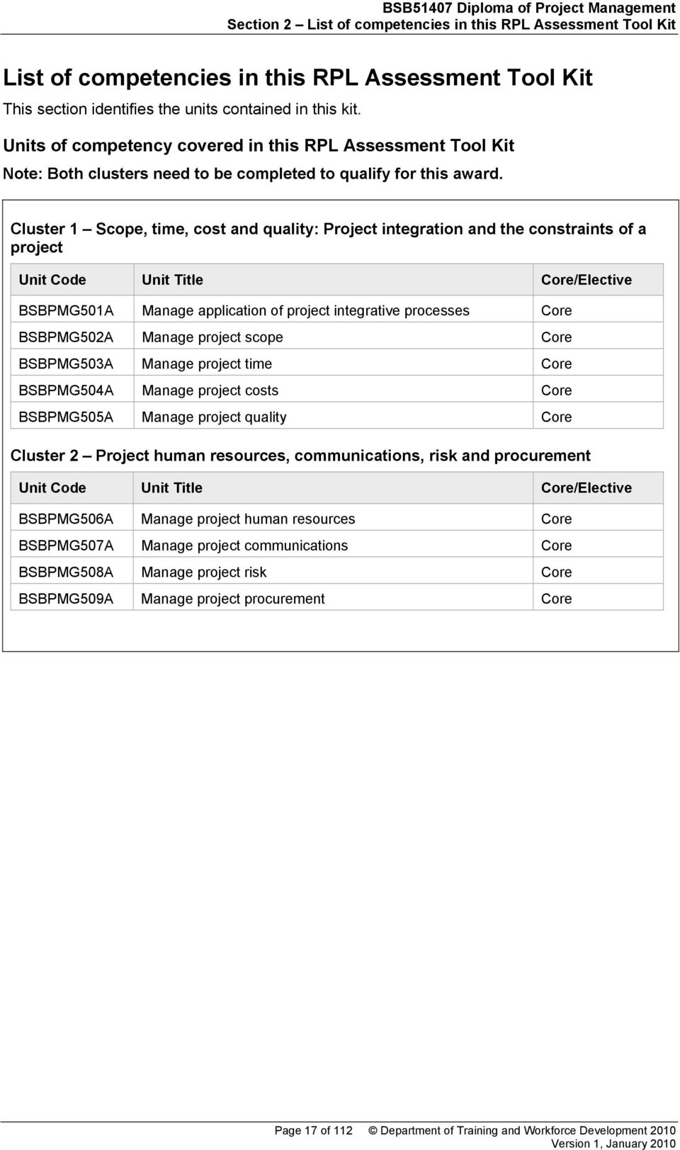 Cluster 1 Scope, time, cost and quality: Project integration and the constraints of a project Unit Code Unit Title Core/Elective BSBPMG501A Manage application of project integrative processes Core