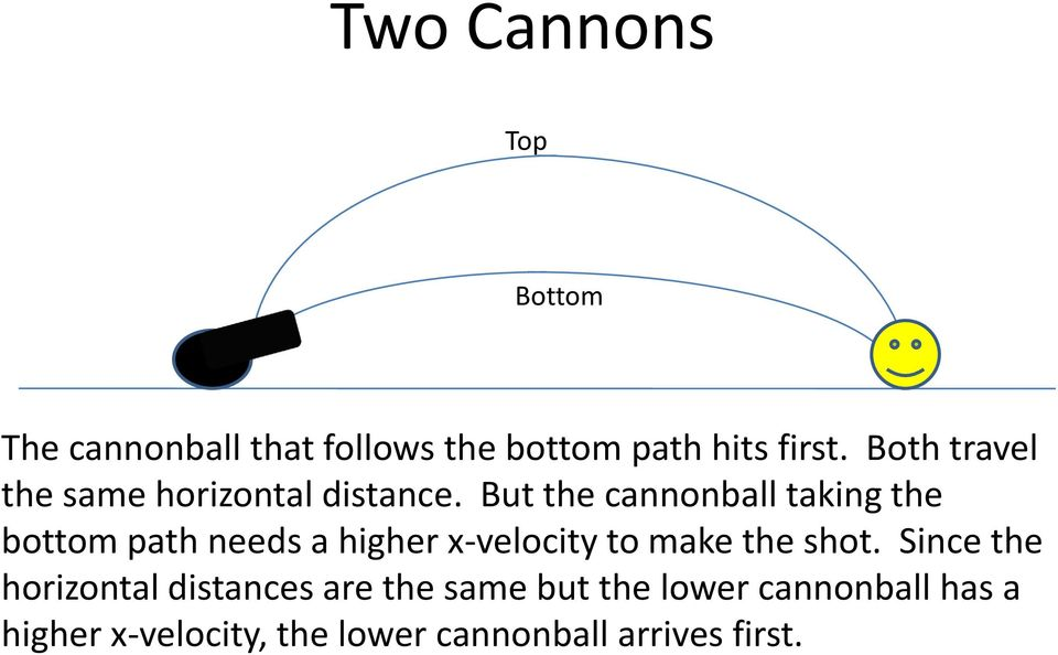But the cannonball taking the bottom path needs a higher x-velocity to make the