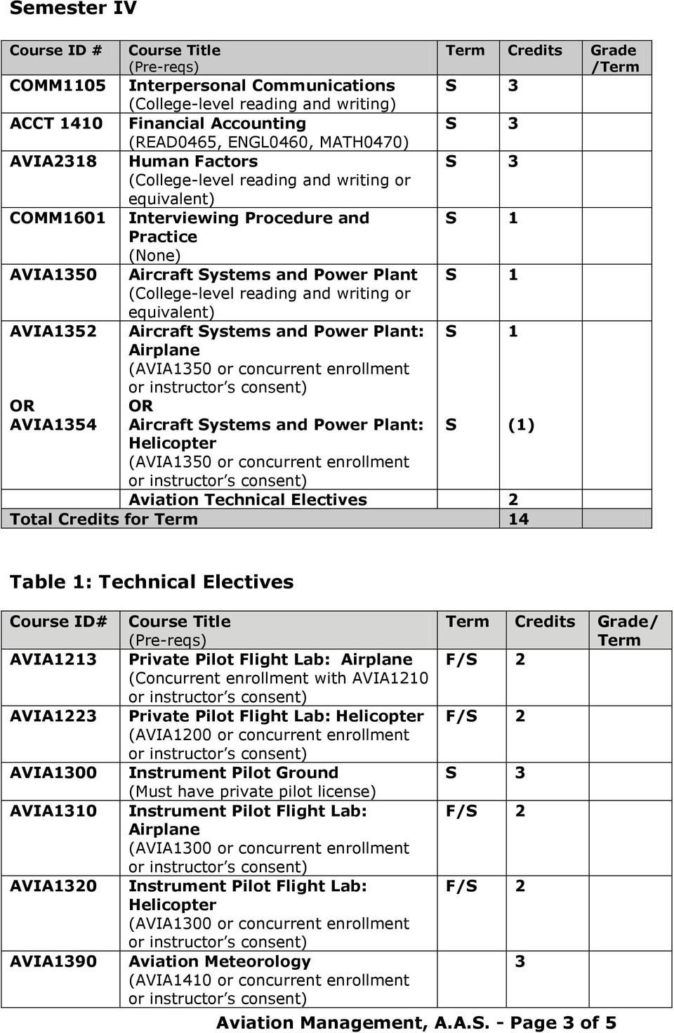 Power Plant: S S 1 (1) (AVIA1350 or concurrent enrollment Aviation Technical Electives Total Credits for Term 14 Table 1: Technical Electives Course ID# AVIA113 AVIA13 AVIA1300 AVIA1310 AVIA130
