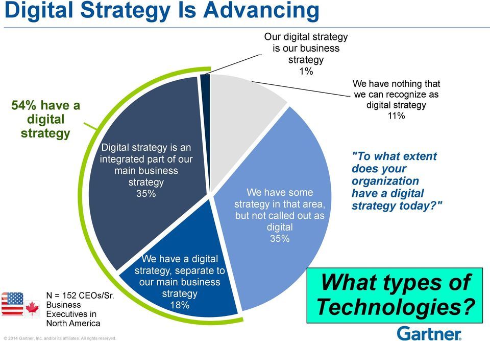 "nothing that we can recognize as digital strategy 11% ""To what extent does your organization have a digital strategy today?"