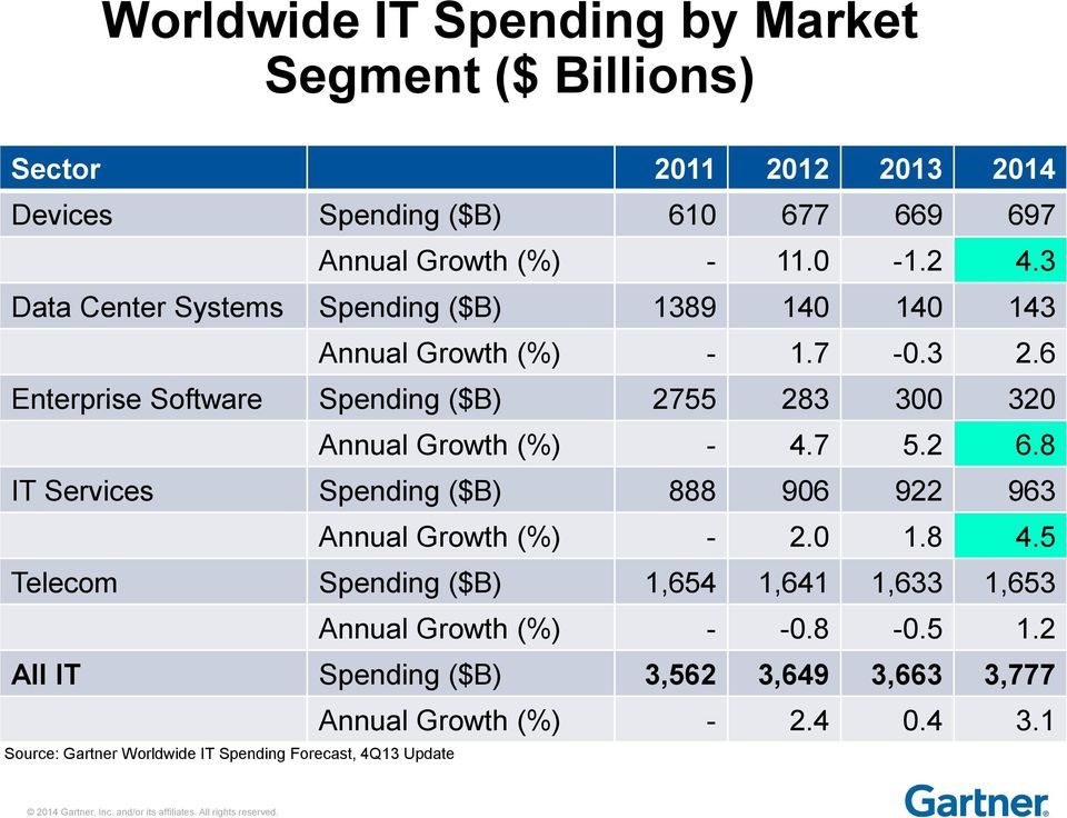 6 Enterprise Software Spending ($B) 2755 283 300 320 Annual Growth (%) - 4.7 5.2 6.8 IT Services Spending ($B) 888 906 922 963 Annual Growth (%) - 2.
