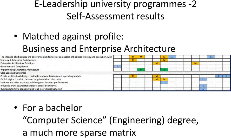 Business and Enterprise Architecture For a