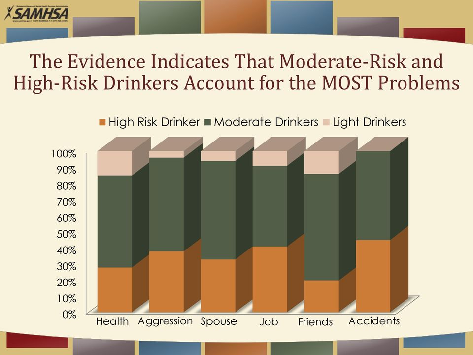 Moderate Drinkers Light Drinkers 100% 90% 80% 70% 60% 50%