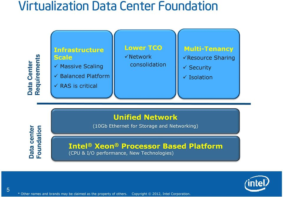 Resource Sharing Security Isolation Data center Foundation Unified Network (10Gb Ethernet for