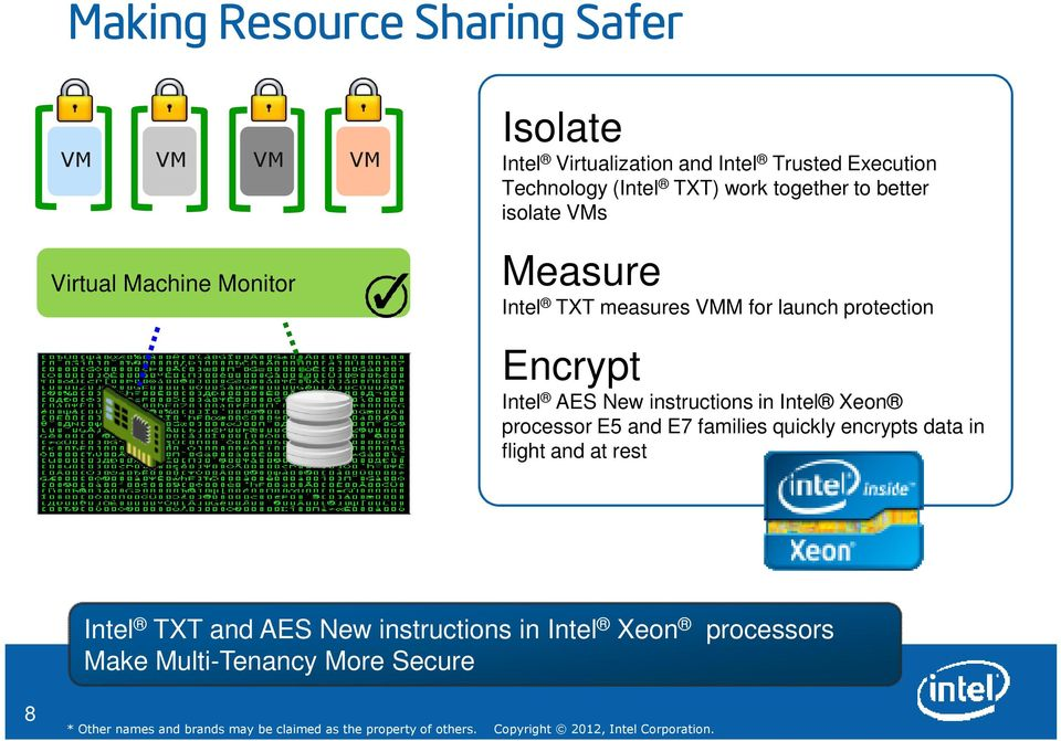 protection Encrypt Intel AES New instructions in Intel Xeon processor E5 and E7 families quickly encrypts data