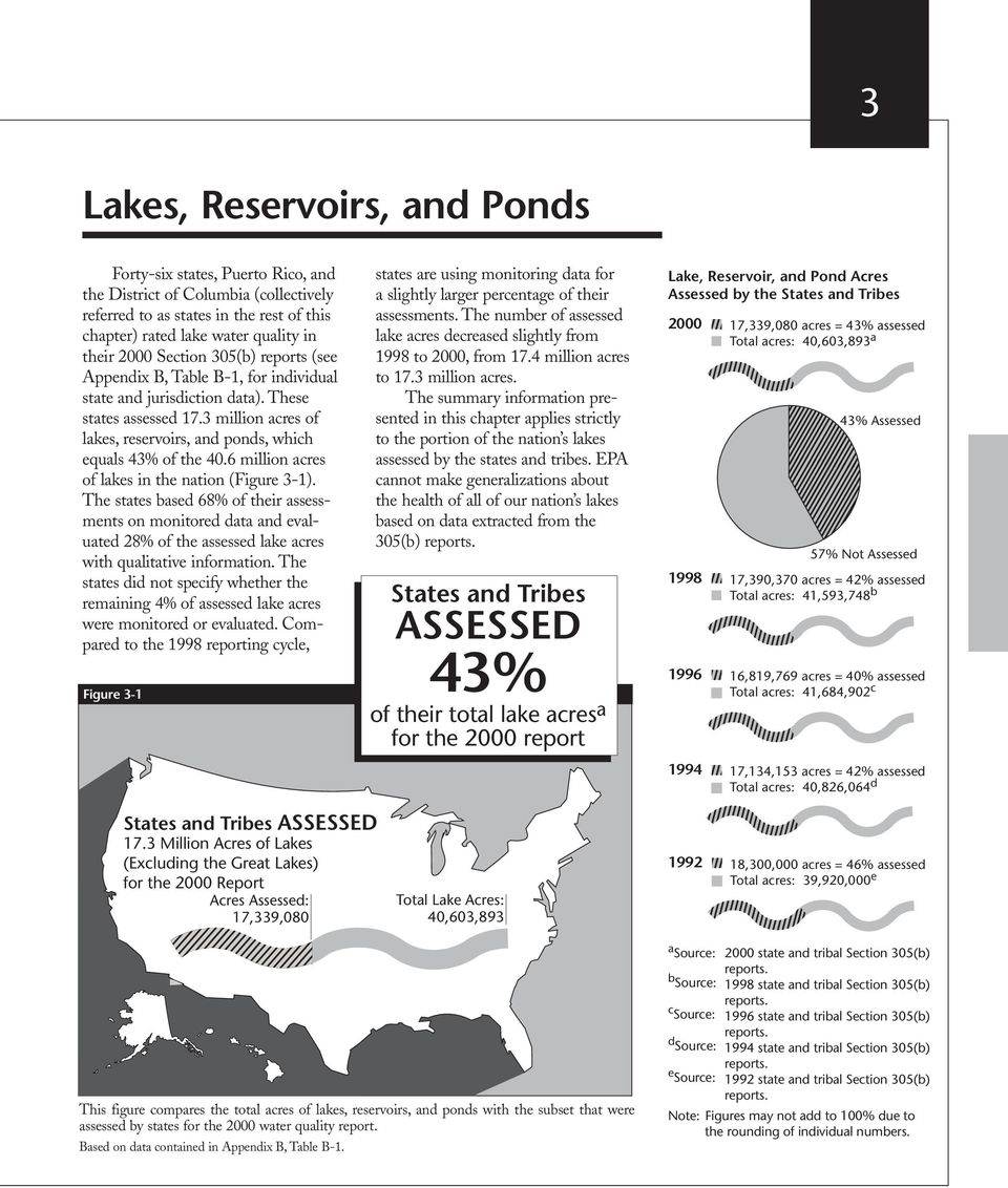 6 million acres of lakes in the nation (Figure 3-1). The states based 68% of their assessments on monitored data and evaluated 28% of the assessed lake acres with qualitative information.