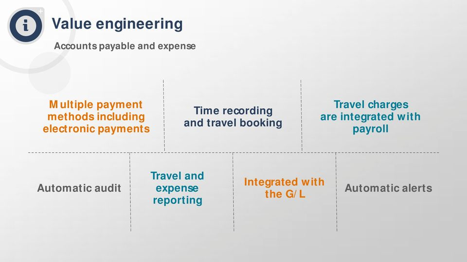 booking Travel charges are integrated with payroll Automatic
