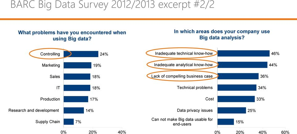of compelling business case 36% IT 18% Technical problems 34% Production 17% Cost 33% Research and development