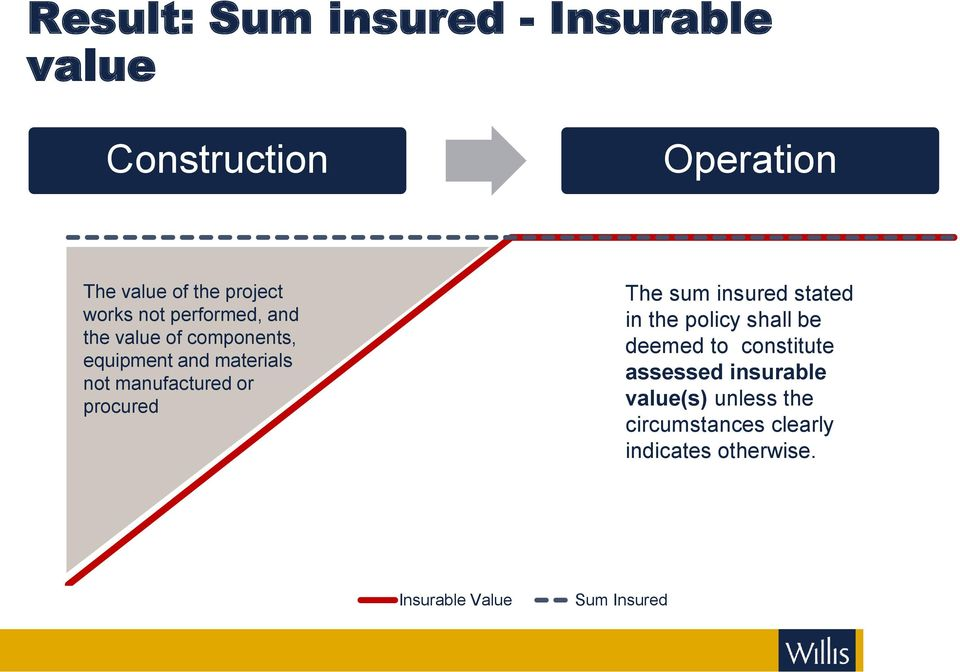 stated in the policy shall be deemed to constitute assessed insurable value(s) unless the