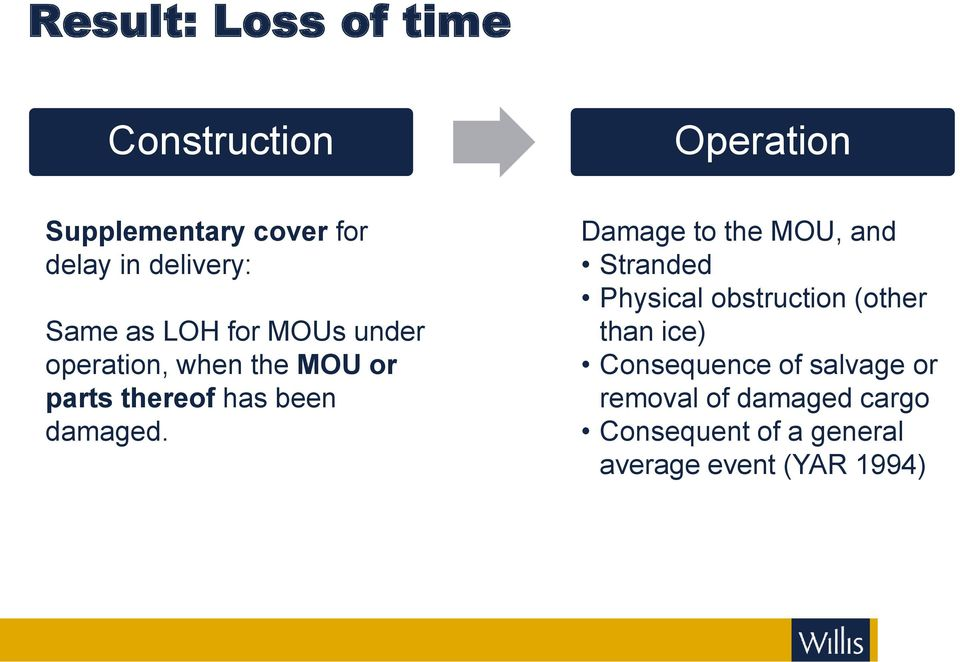 Damage to the MOU, and Stranded Physical obstruction (other than ice)