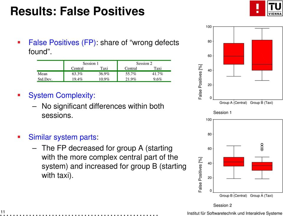 False Positives [%] 40 20 0 100 Group A (Central) Session 1 Group B (Taxi) Similar system parts: 80 The FP decreased for group A (starting with