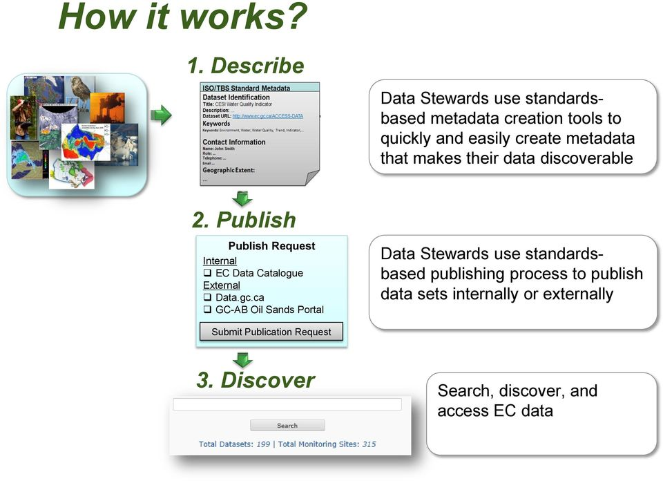 makes their data discoverable 2. Publish Publish Request Internal EC Data Catalogue External Data.gc.