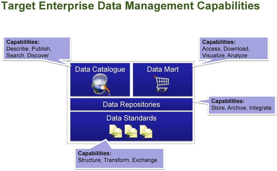 Analyze Data Catalogue Data Mart Data Repositories Data Standards