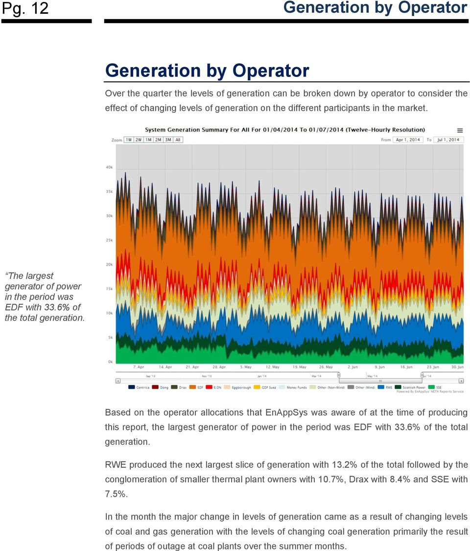 Based on the operator allocations that EnAppSys was aware of at the time of producing this report, the largest generator of power in the period was EDF with 33.6% of the total generation.