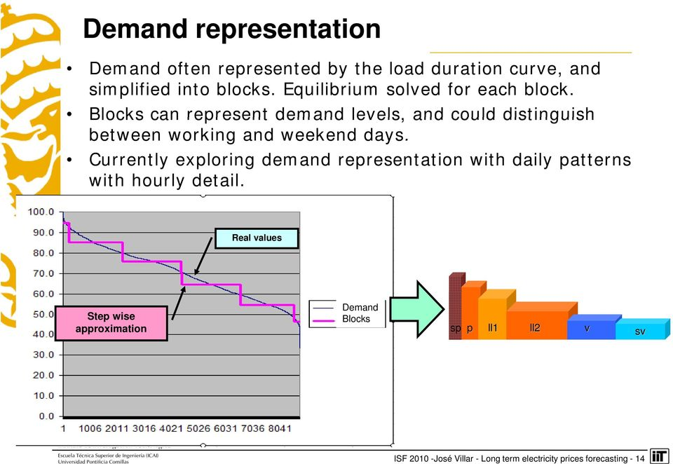 Blocks can represent demand levels, and could dstngush between workng and weekend days.