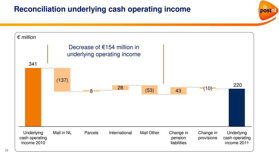 cash operating income 2010 Mail in NL Parcels International Mail Other Change