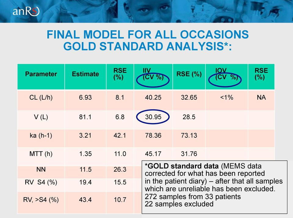 . *GOLD - standard data (MEMS data corrected for what has been reported RV S (%) 9.
