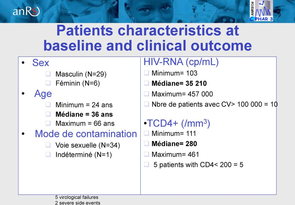 Indéterminé (N=) HIV-RNA (cp/ml) Minimum= Médiane= Maximum= 7 Nbre de patients avec CV> =