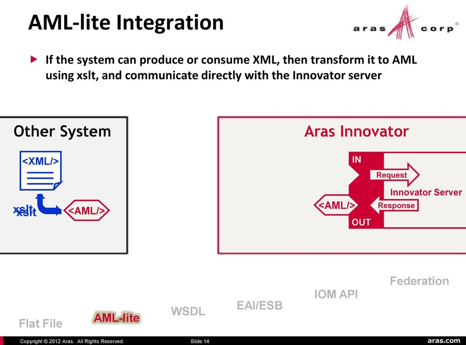 Innovator server Other System Aras Innovator <XML/> IN Request xslt OUT