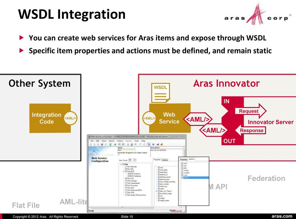 static Other System WSDL Aras Innovator IN Integration Code <XML/> <XML/> Web