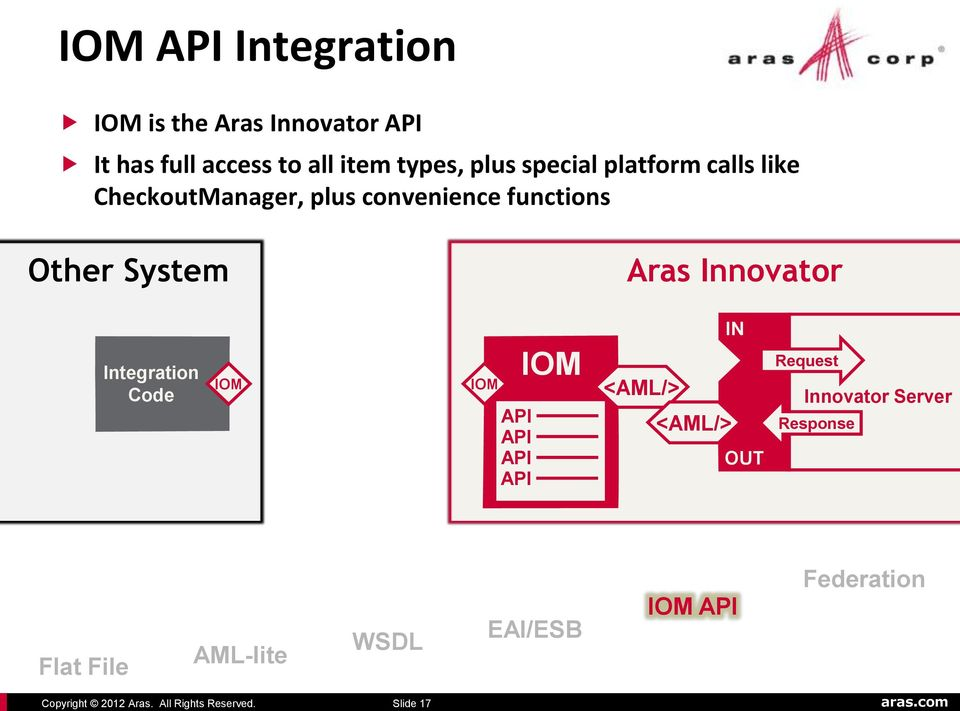 convenience functions Other System Aras Innovator Integration Code IOM IOM