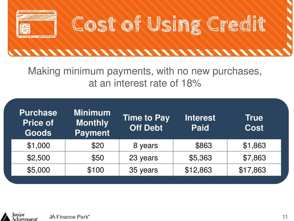 Off Debt Interest Paid True Cost $1,000 $20 8 years $863 $1,863