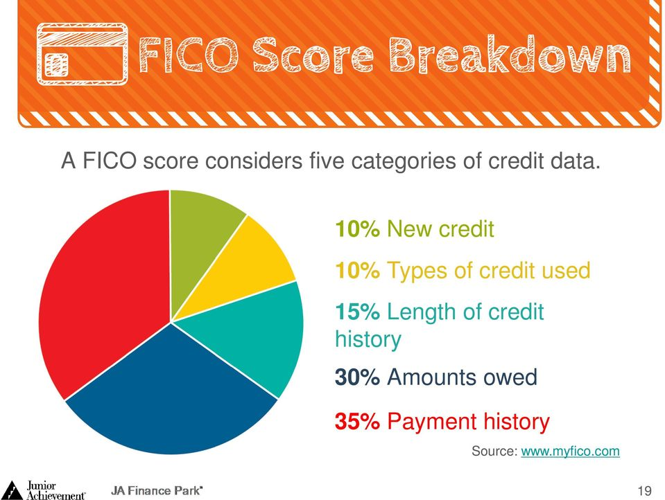 10% New credit 10% Types of credit used 15%