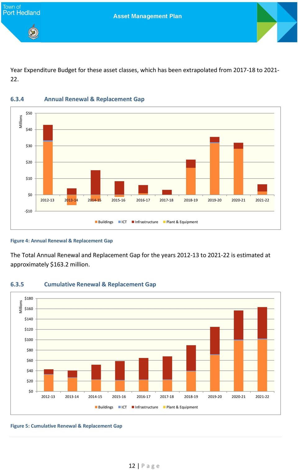 Figure 4: Annual Renewal & Replacement Gap The Total Annual Renewal and Replacement Gap for the years 2012-13