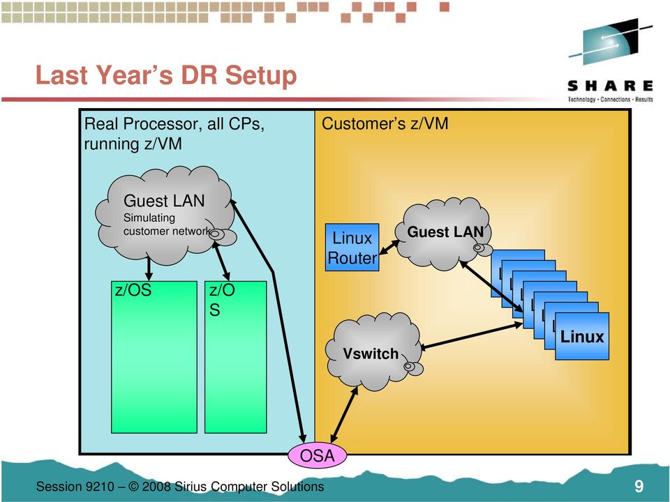 customer network z/os z/o S Router Vswitch Guest