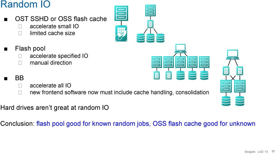 software now must include cache handling, consolidation Hard drives aren t great at