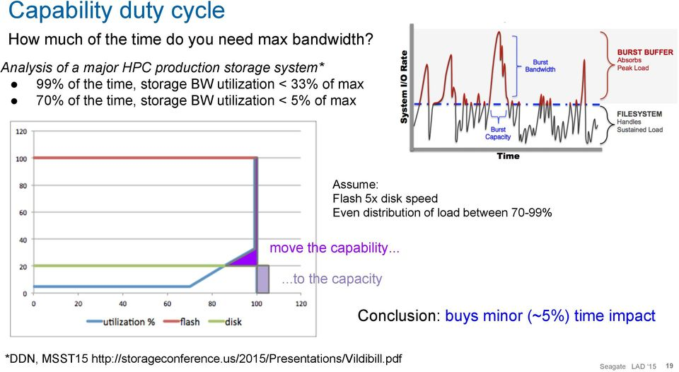 the time, storage BW utilization < 5% of max Assume: Flash 5x disk speed Even distribution of load between 70-99%