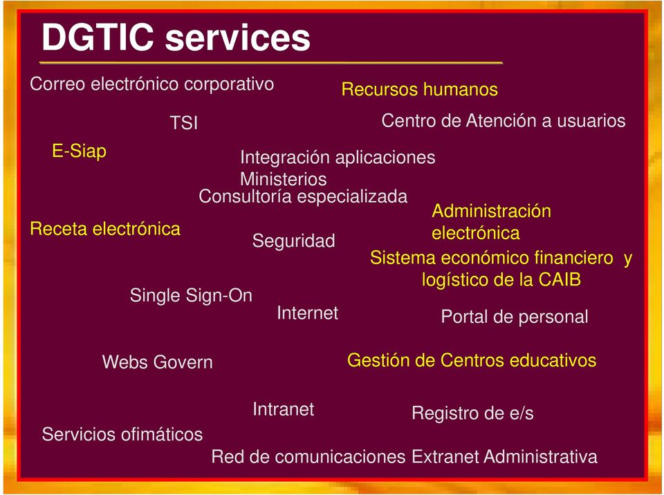 electrónica Sistema económico financiero y logístico de la CAIB Single Sign-On Internet Portal de personal Webs