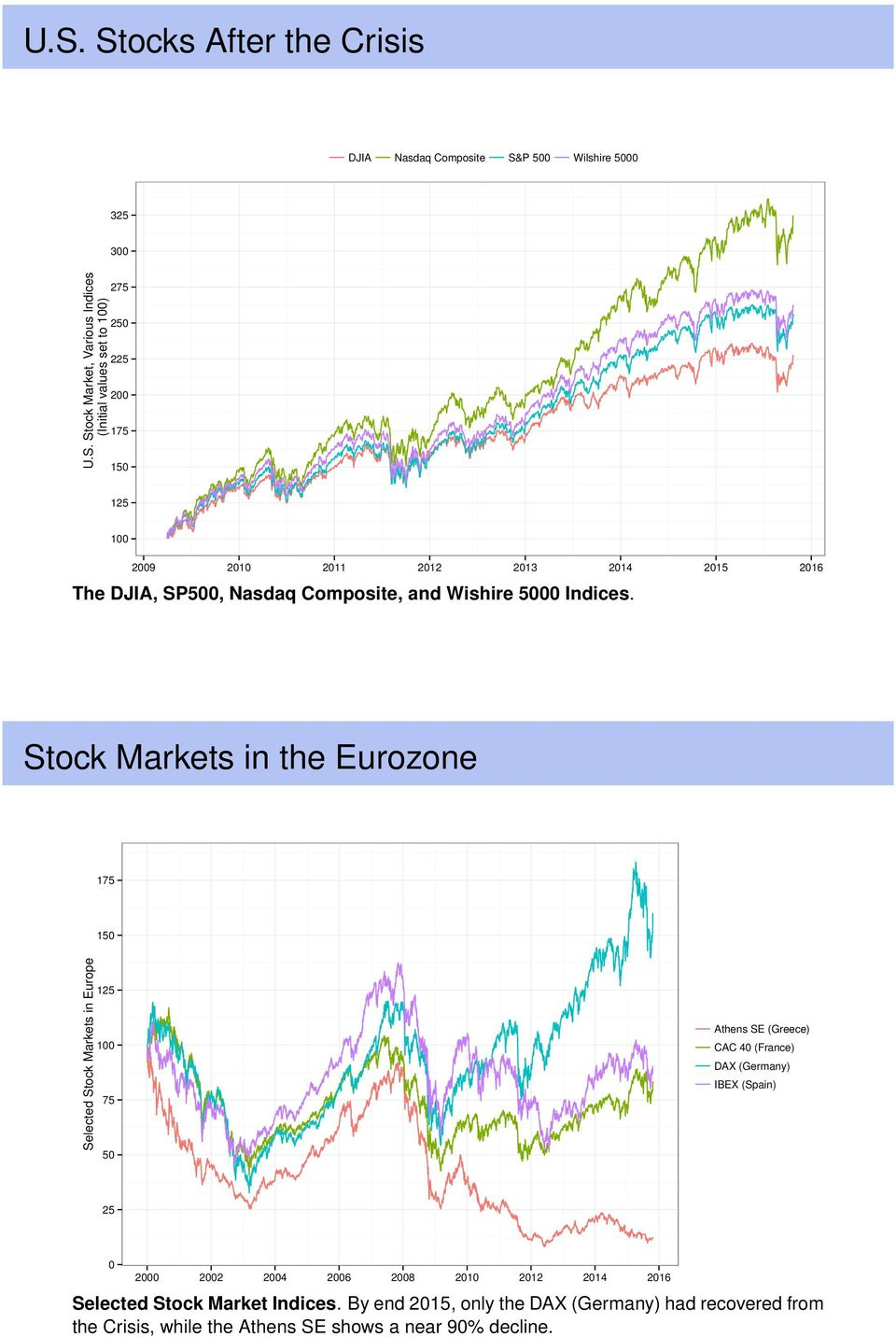 Stock Markets in the Eurozone 175 150 Selected Stock Markets in Europe 125 100 75 50 Athens SE (Greece) CAC 40 (France) DAX (Germany) IBEX (Spain) 25 0